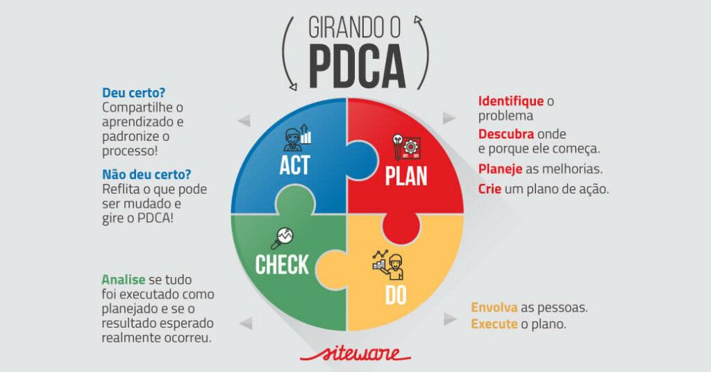 PDCA Siteware